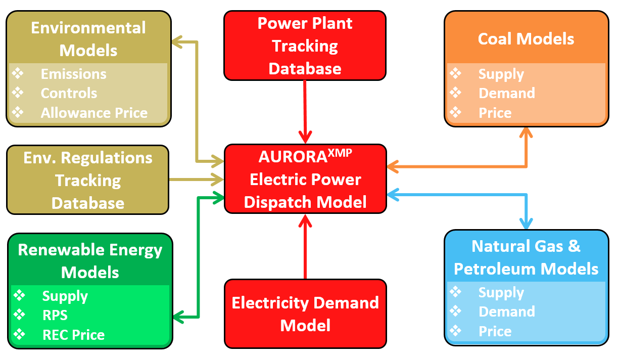 Integrated Business Process : Integrated resource planning irp energy ventures analysis