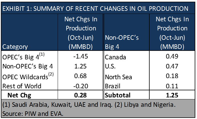 changes in recent global oil production
