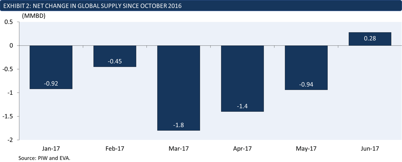 changes in global oil production since October 2016