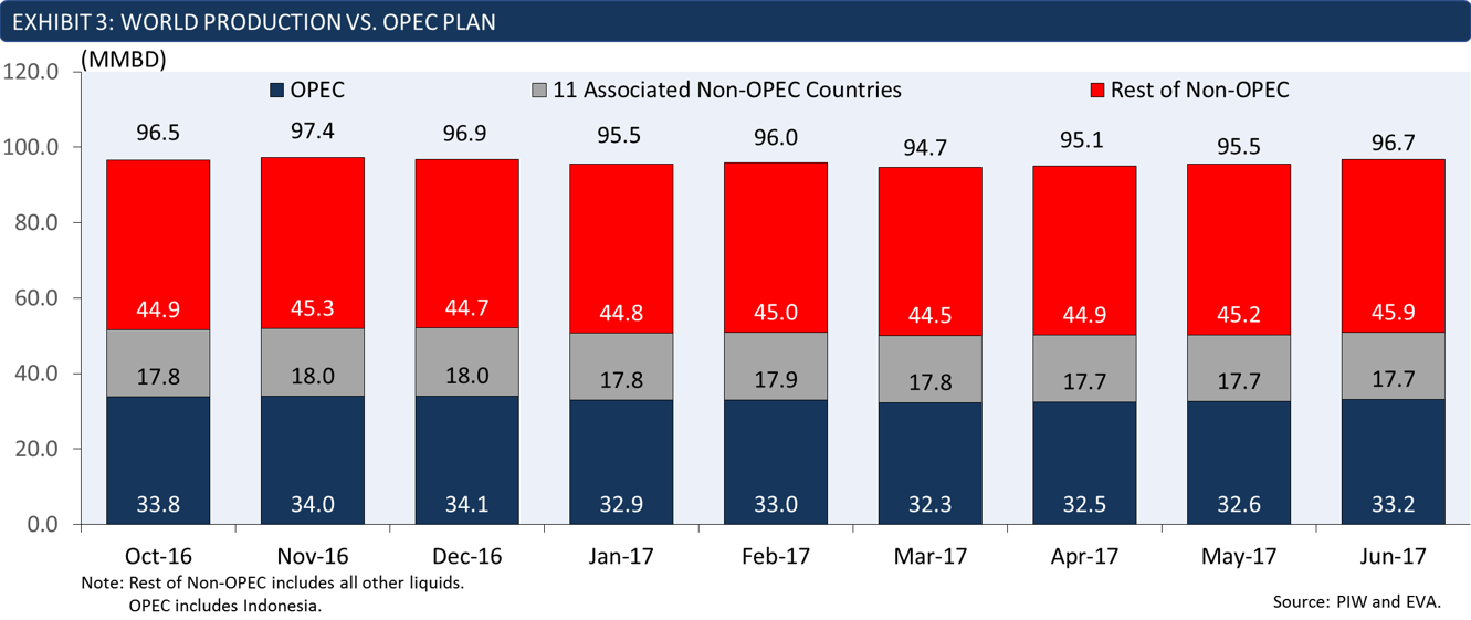 global oil production vs OPEC plan