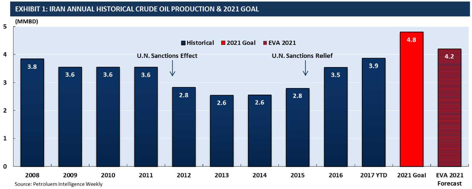 iranian oil forecast