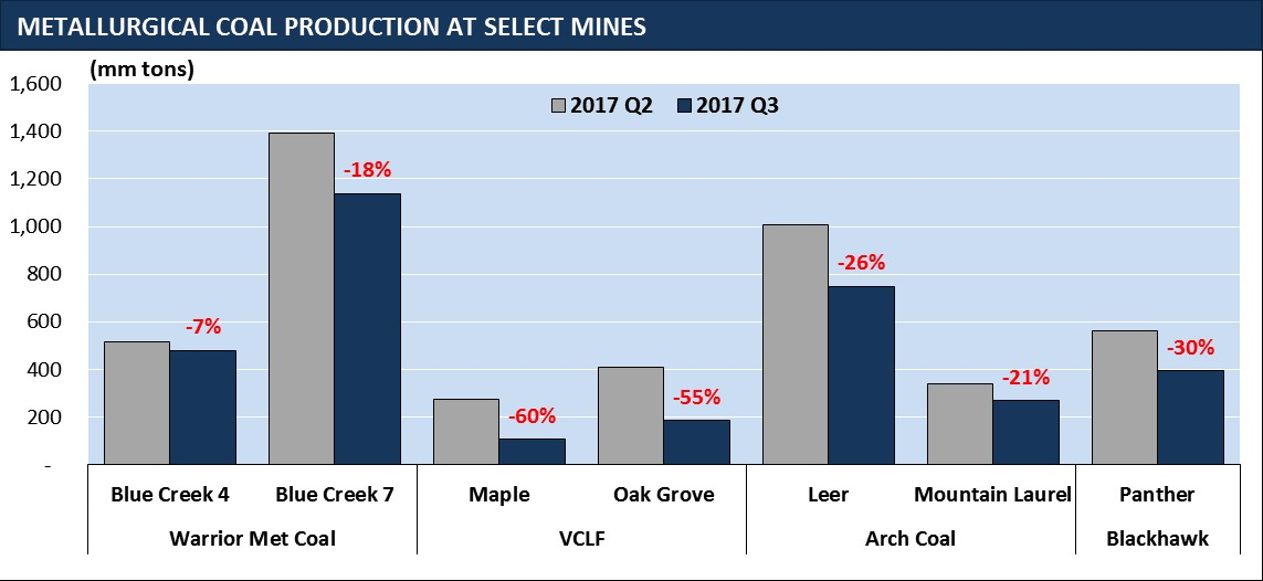 metallurgical coal production mine chart