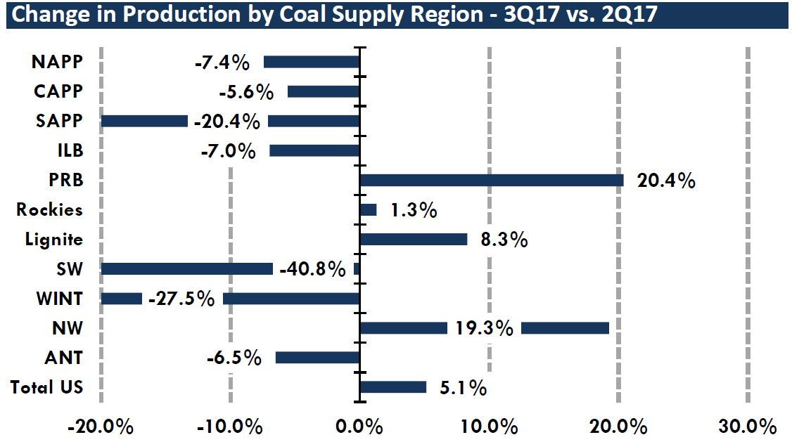 coal production 2017 Q3