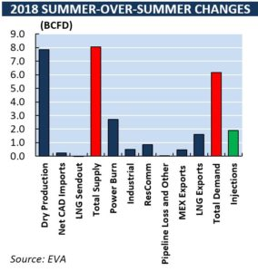 natural gas demand increase summer over summer