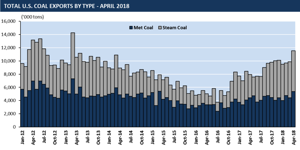 total April coal exports by type