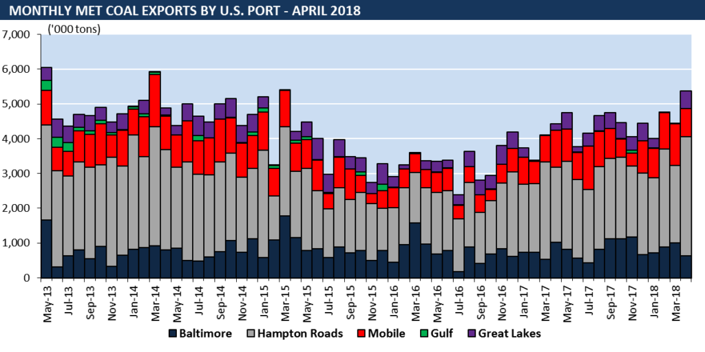 met coal exports by port