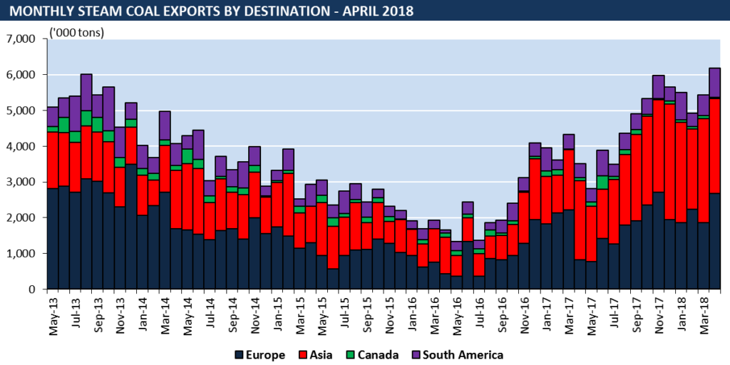 steam coal exports by destination