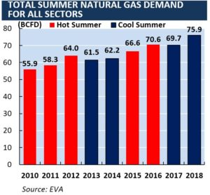 natural gas demand 2018