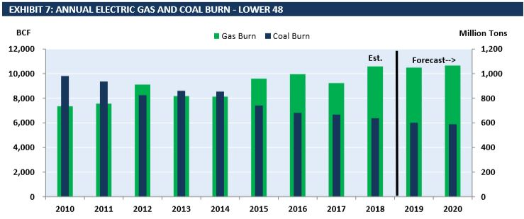 Coal Burn Declines while Gas Burn Steadies after Jump