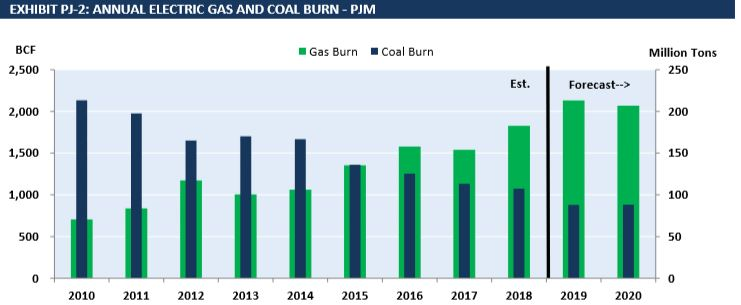 PJM Coal and Gas Burn
