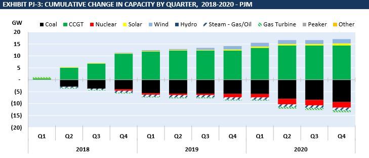 PJM Capacity Addition Favors CCGTs