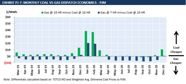 PJM Coal and Gas Burn Economics