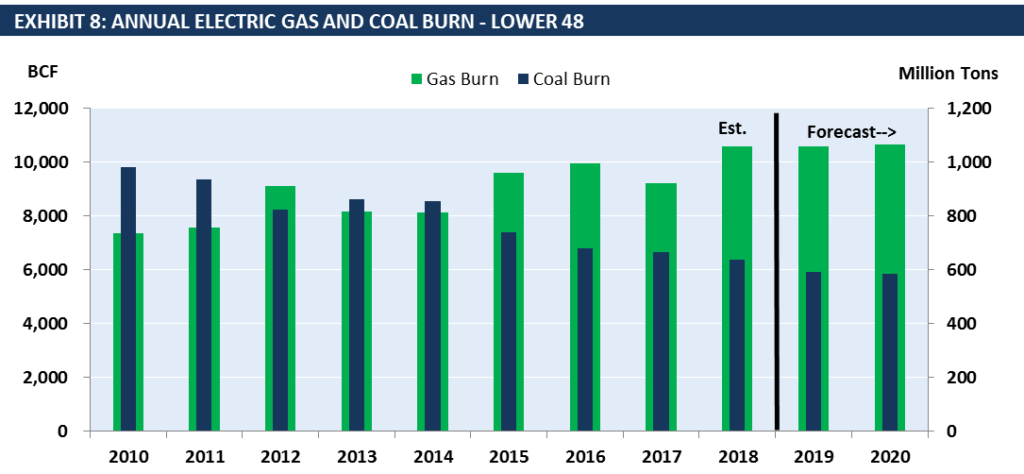 Annual Electric Gas and Coal Burn - Lower 48