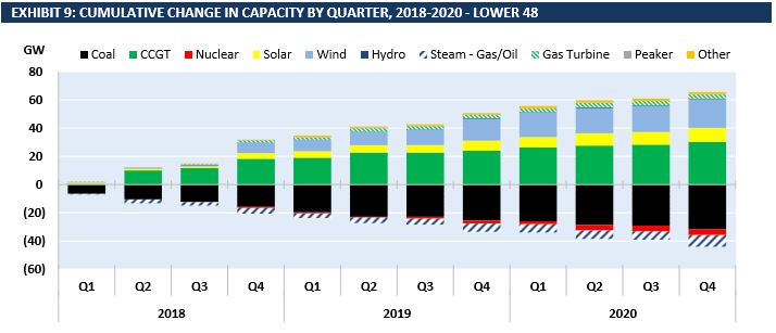 Cumulative Change in Capacity by Quarter, 2018-2020