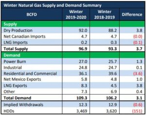 Winter Natural Gas Outlook