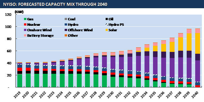 New York's Green New Deal: Forecasted Capacity through 2040
