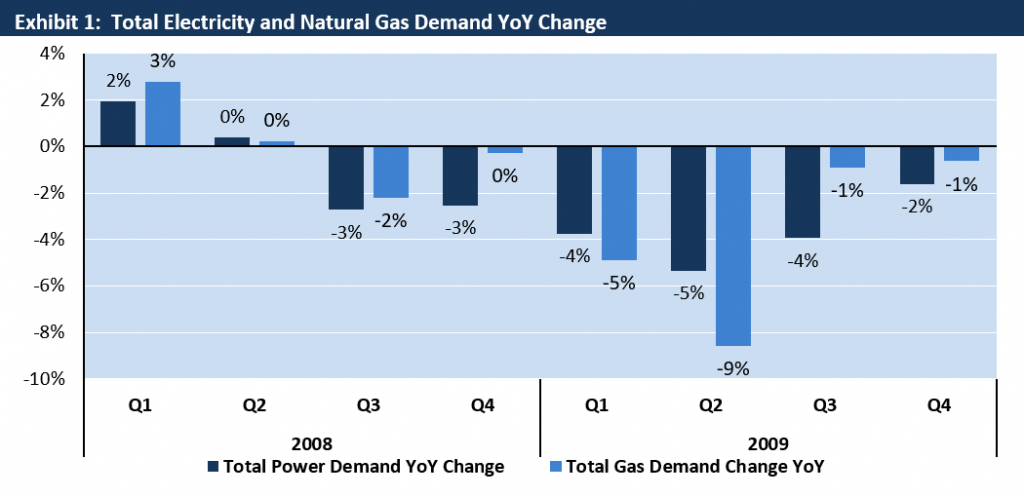 Total Electricity and natural Gas Demand Change 2008-2009