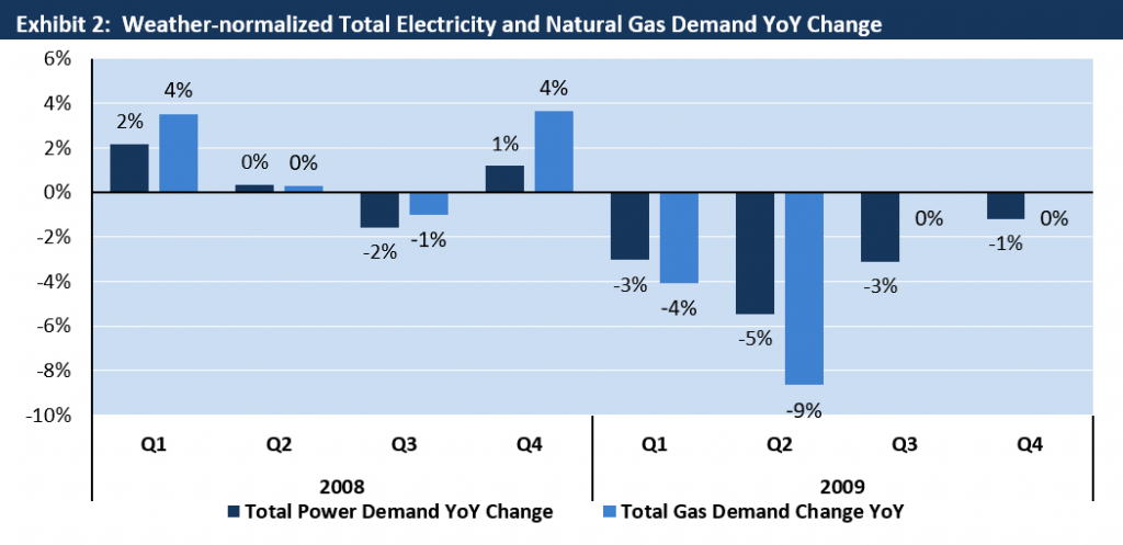 Weather Adjusted Electricity and Gas Demand Change 2008-2009