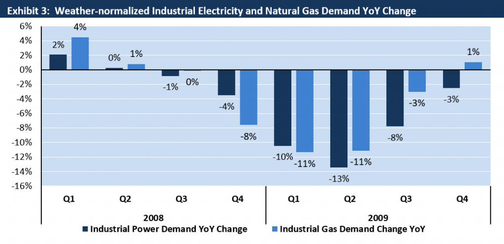 Weather Adjusted Industrial Electricity and Gas Demand Change 2008-2009