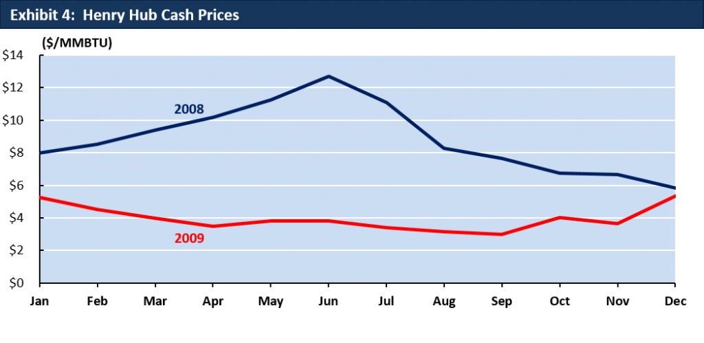 2008 and 2009 Historical Henry Hub Cash Prices