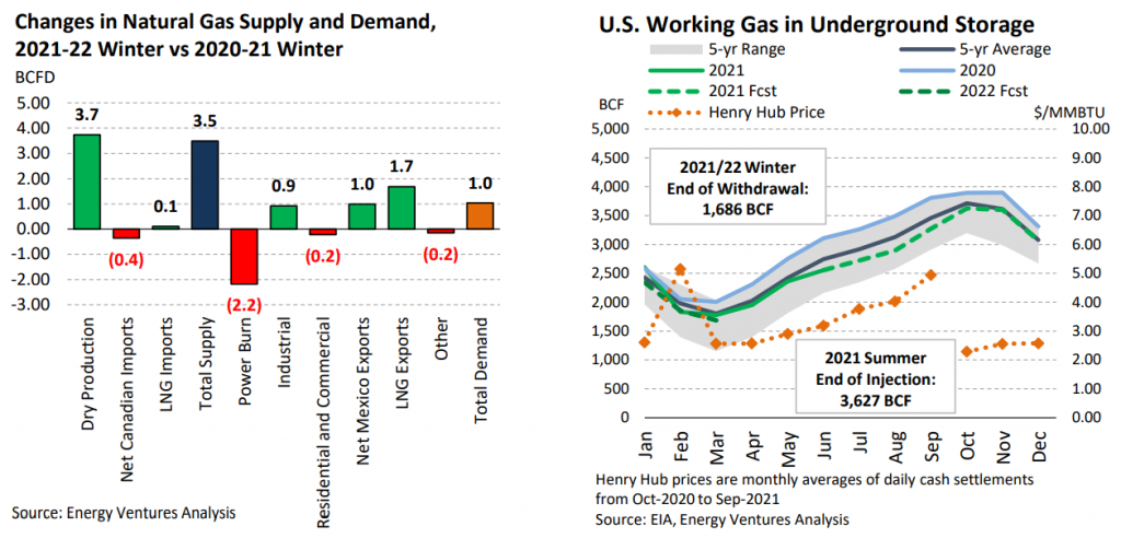 Natural Gas Market Outlook - Winter 2021-2022 Highlights: changes in natural gas supply and demand; us working gas in underground storage
